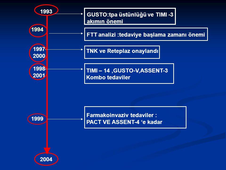 1993 GUSTO:tpa üstünlüğü ve TIMI -3 akımın önemi. 1994. FTT analizi :tedaviye başlama zamanı önemi.
