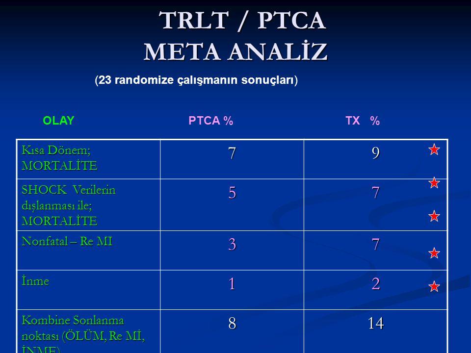 TRLT / PTCA META ANALİZ 7 9 5 3 1 2 8 14 Kısa Dönem; MORTALİTE