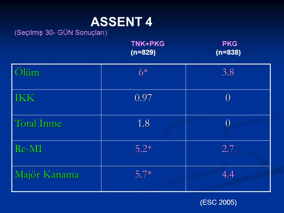 ASSENT 4 Ölüm 6* 3.8 IKK 0.97 Total İnme 1.8 Re-MI 5.2* 2.7