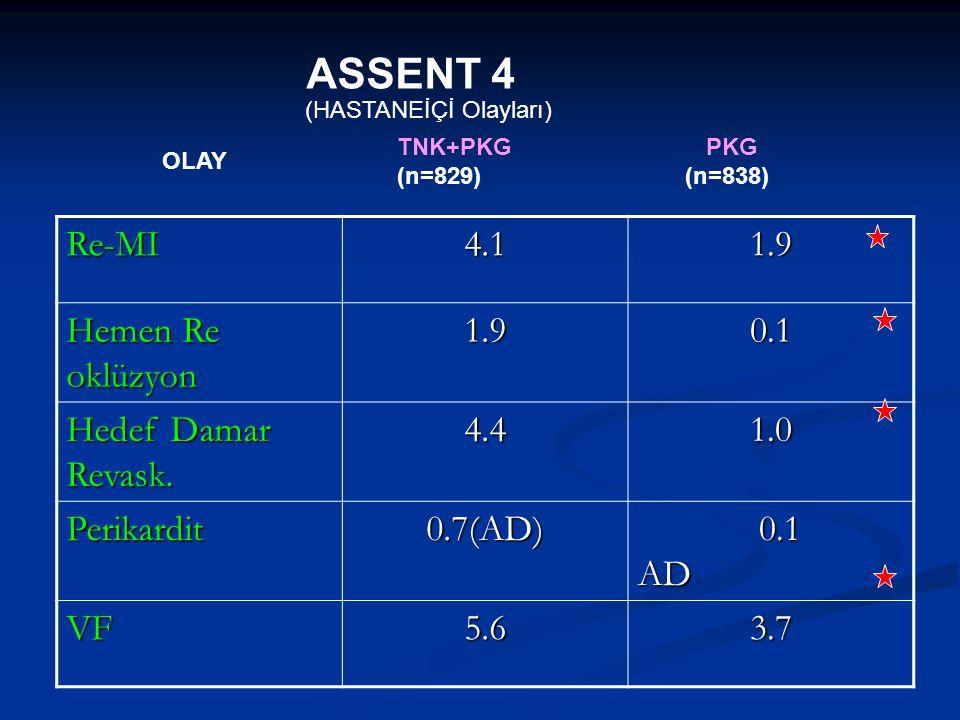 ASSENT 4 Re-MI 4.1 1.9 Hemen Re oklüzyon 0.1 Hedef Damar Revask. 4.4