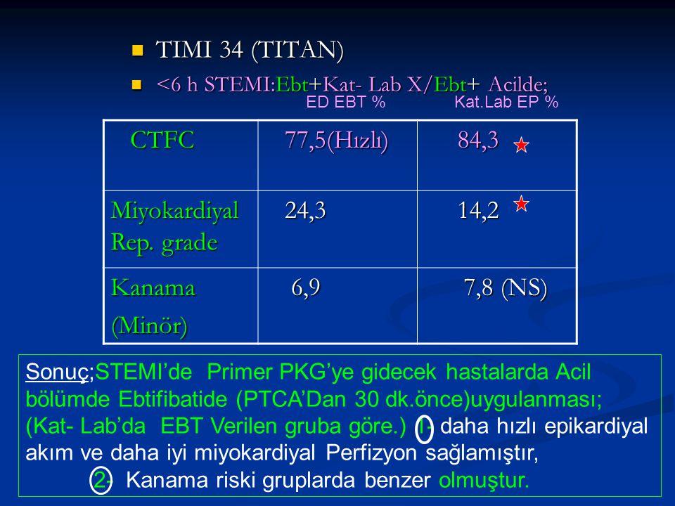 Miyokardiyal Rep. grade 24,3 14,2 Kanama (Minör) 6,9 7,8 (NS)