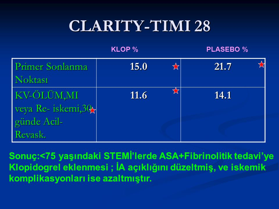 CLARITY-TIMI 28 Primer Sonlanma Noktası 15.0 21.7