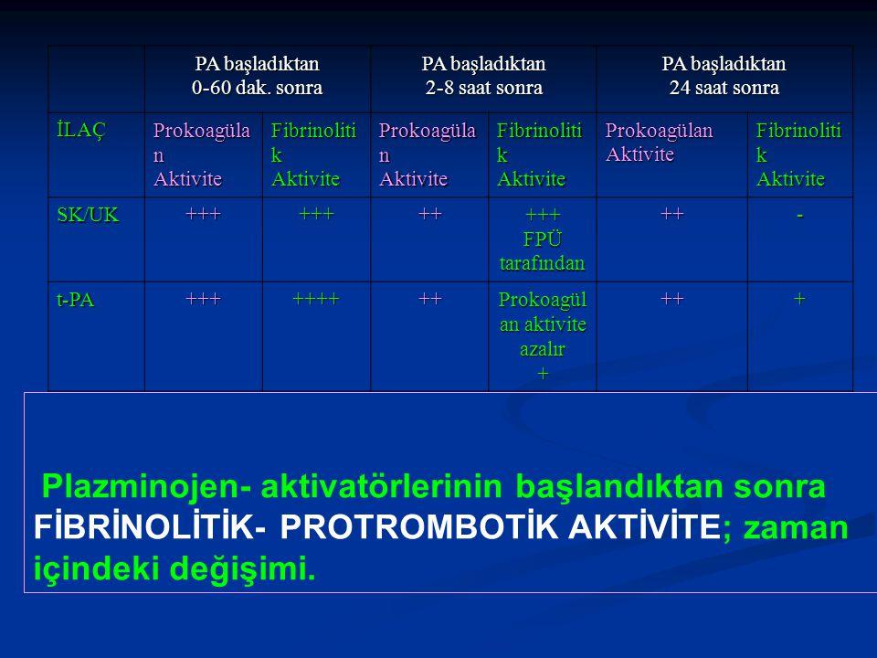 Prokoagülan aktivite azalır