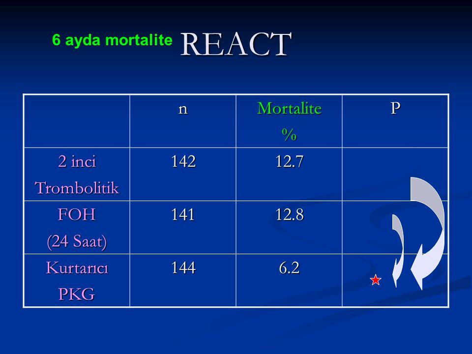 REACT n Mortalite % P 2 inci Trombolitik 142 12.7 FOH (24 Saat) 141
