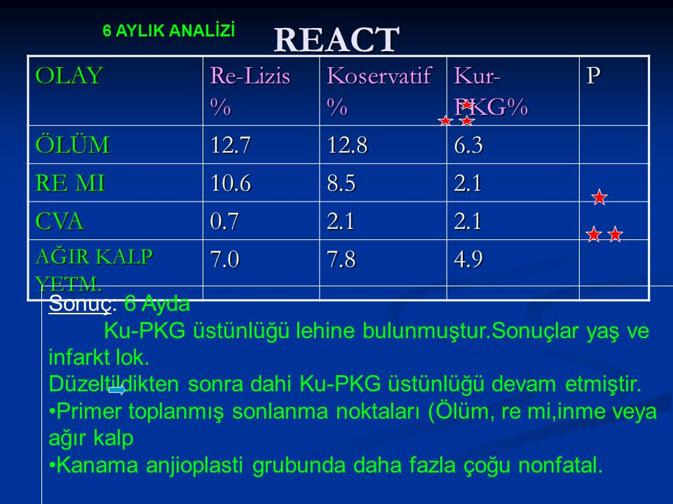 REACT OLAY Re-Lizis % Koservatif% Kur-PKG% P ÖLÜM 12.7 12.8 6.3 RE MI