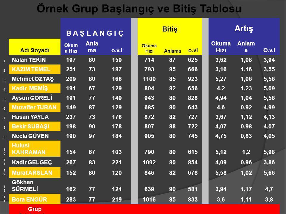 Örnek Grup Başlangıç ve Bitiş Tablosu (O.V.İ ortalama verim indeksi)