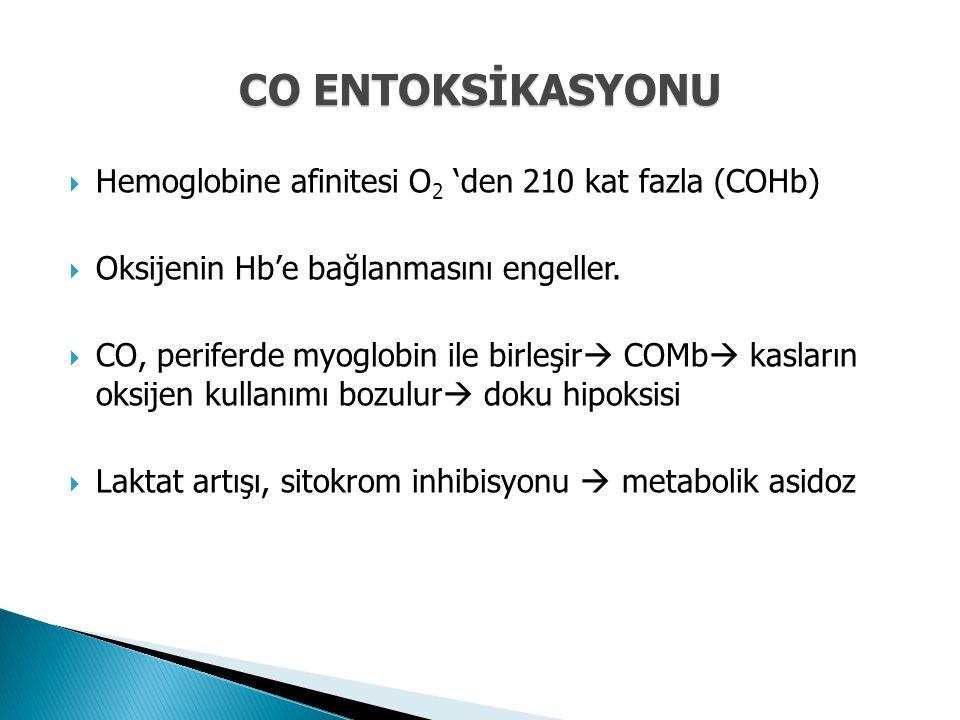 CO ENTOKSİKASYONU Hemoglobine afinitesi O2 'den 210 kat fazla (COHb)