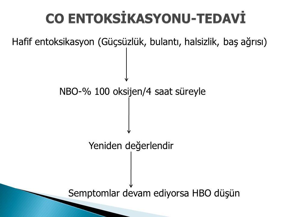 CO ENTOKSİKASYONU-TEDAVİ