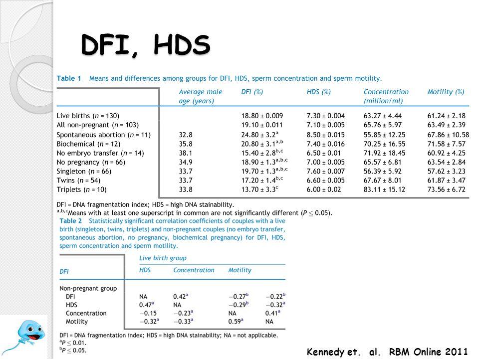 DFI, HDS Kennedy et. al. RBM Online 2011