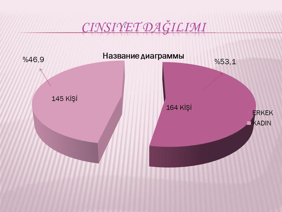 Cinsiyet dağilimi 164 KİŞİ