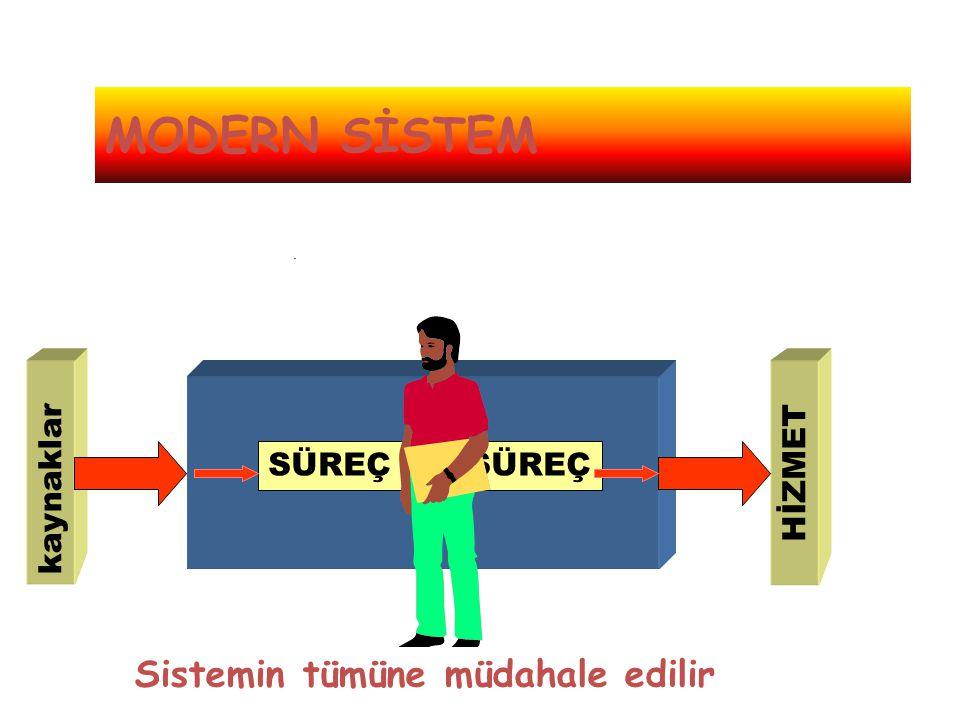 MODERN SİSTEM . SÜREÇ kaynaklar HİZMET Sistemin tümüne müdahale edilir