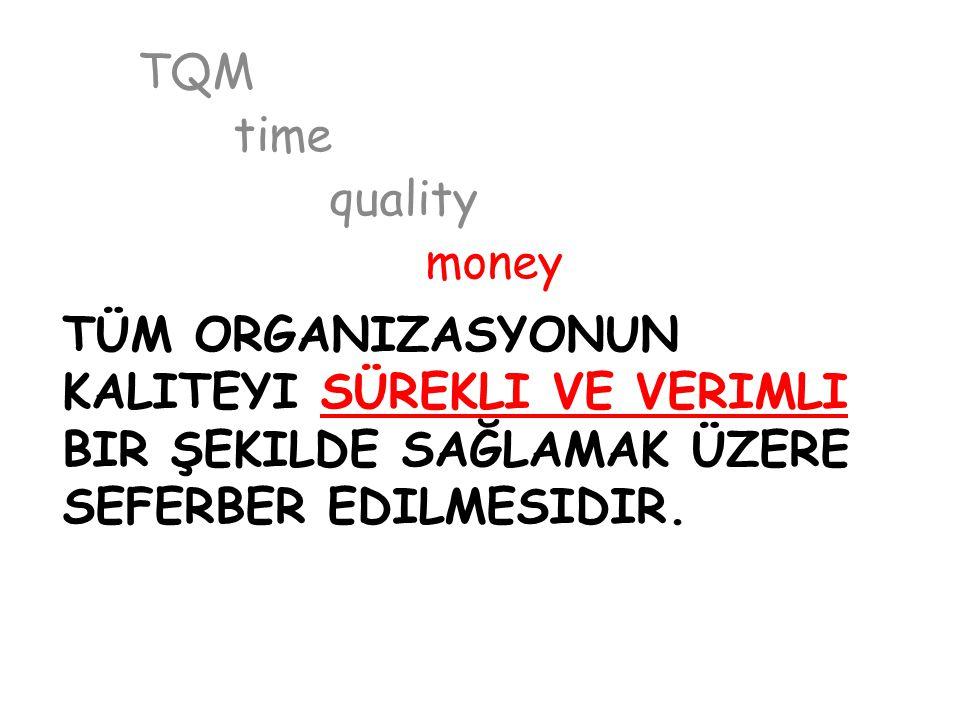 TQM time. quality. money.