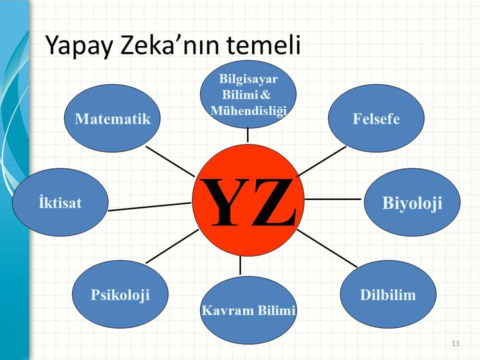 YZ Yapay Zeka'nın temeli Biyoloji Matematik Felsefe İktisat Psikoloji