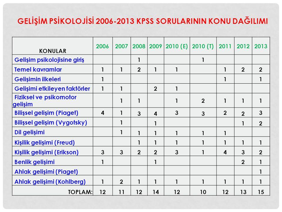 GELİŞİM PSİKOLOJİSİ 2006-2013 KPSS SORULARININ KONU DAĞILIMI