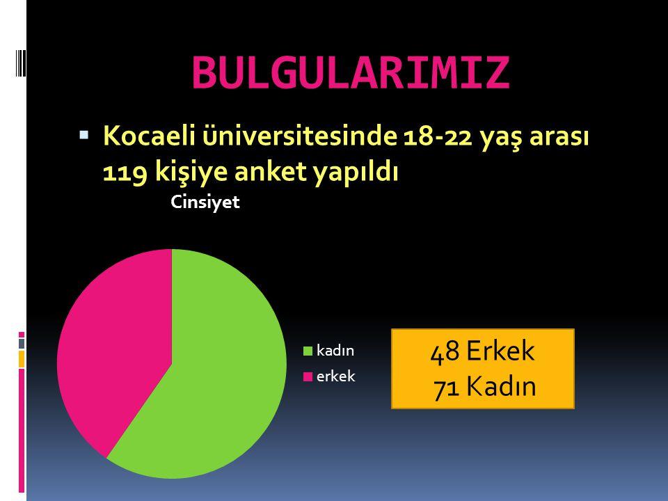BULGULARIMIZ Kocaeli üniversitesinde 18-22 yaş arası 119 kişiye anket yapıldı Erkek 71 Kadın