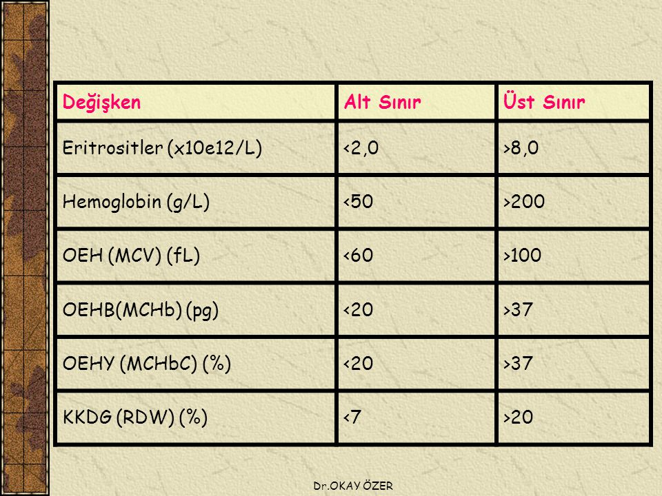 Değişken Alt Sınır Üst Sınır Eritrositler (x10e12/L) <2,0 >8,0