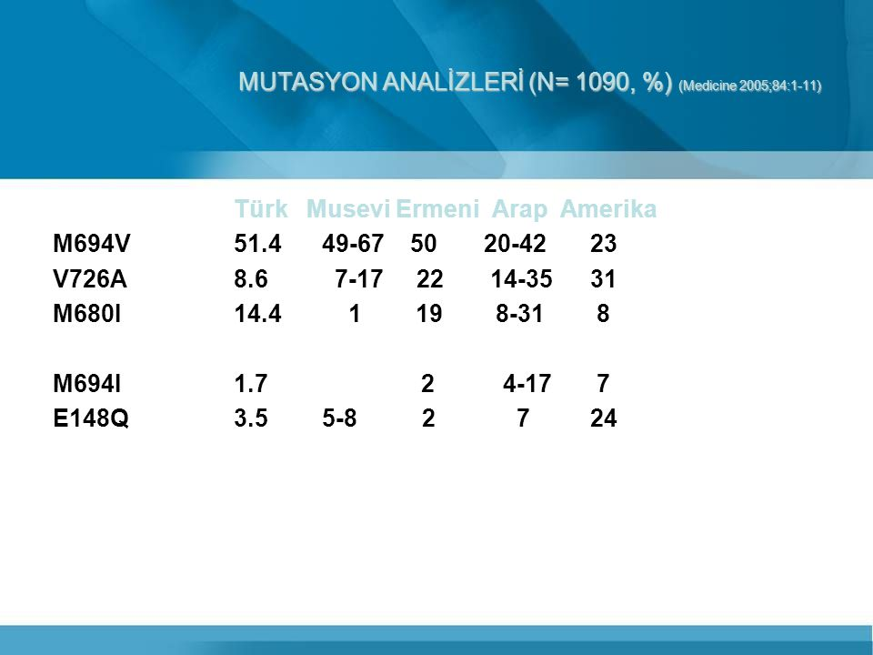 MUTASYON ANALİZLERİ (N= 1090, %) (Medicine 2005;84:1-11)
