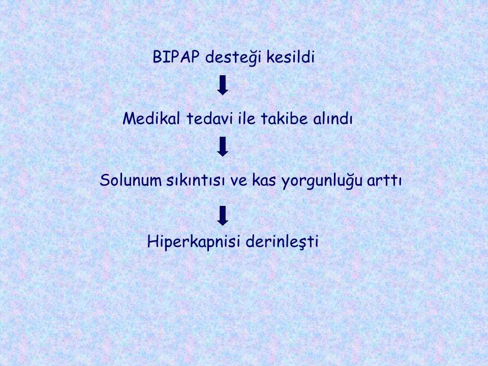 Hiperkapnisi derinleşti