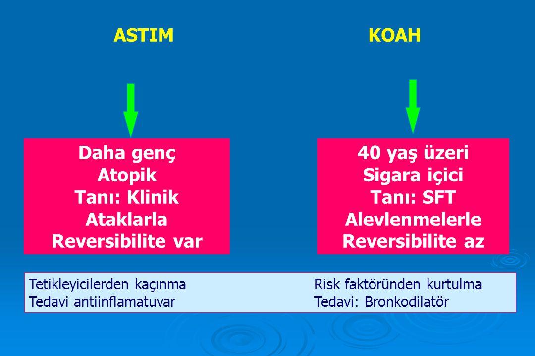 ASTIM KOAH Daha genç Atopik Tanı: Klinik Ataklarla Reversibilite var