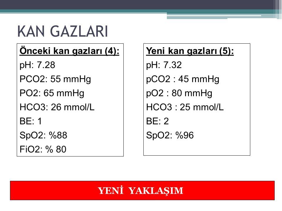 KAN GAZLARI Önceki kan gazları (4): pH: 7.28 PCO2: 55 mmHg