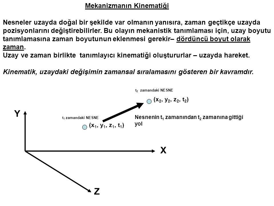 Y X Z Mekanizmanın Kinematiği