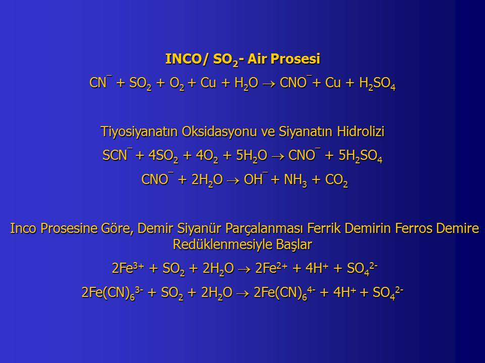 CN¯ + SO2 + O2 + Cu + H2O  CNO¯+ Cu + H2SO4