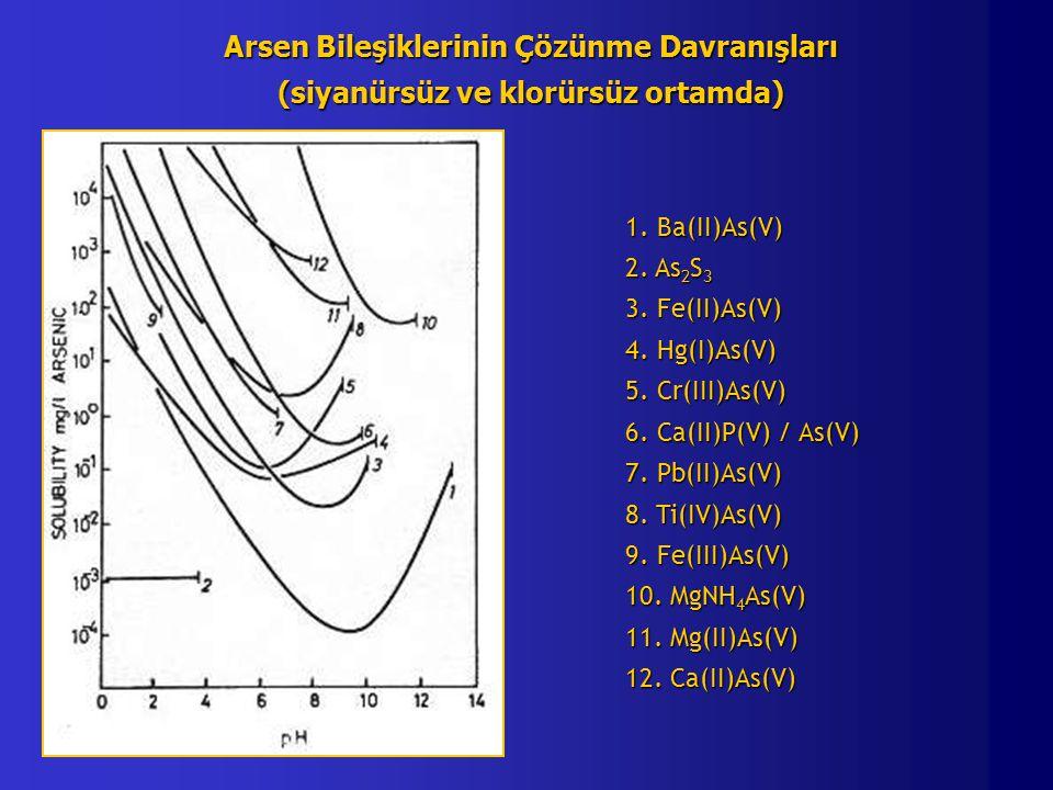 Arsen Bileşiklerinin Çözünme Davranışları