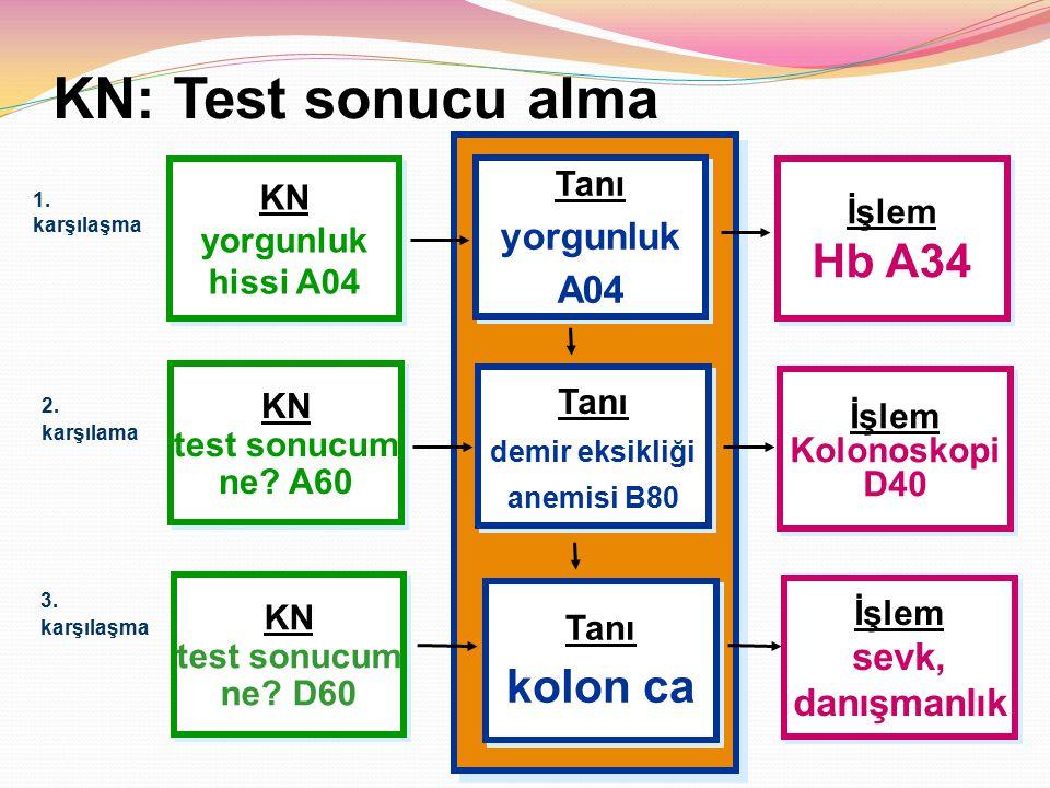 KN: Test sonucu alma Hb A34 kolon ca yorgunluk A04 sevk, danışmanlık
