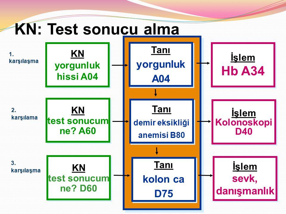 KN: Test sonucu alma Hb A34 yorgunluk A04 kolon ca D75 sevk,