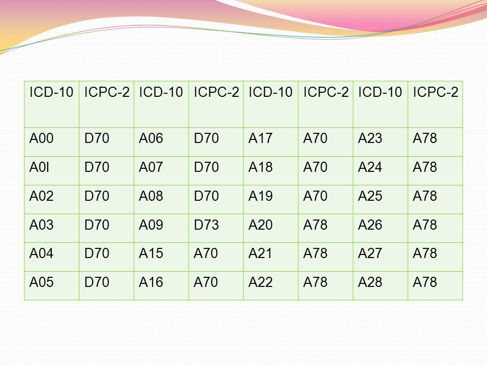 ICD-10 ICPC-2. A00. D70. A06. A17. A70. A23. A78. A0l. A07. A18. A24. A02. A08. A19. A25.