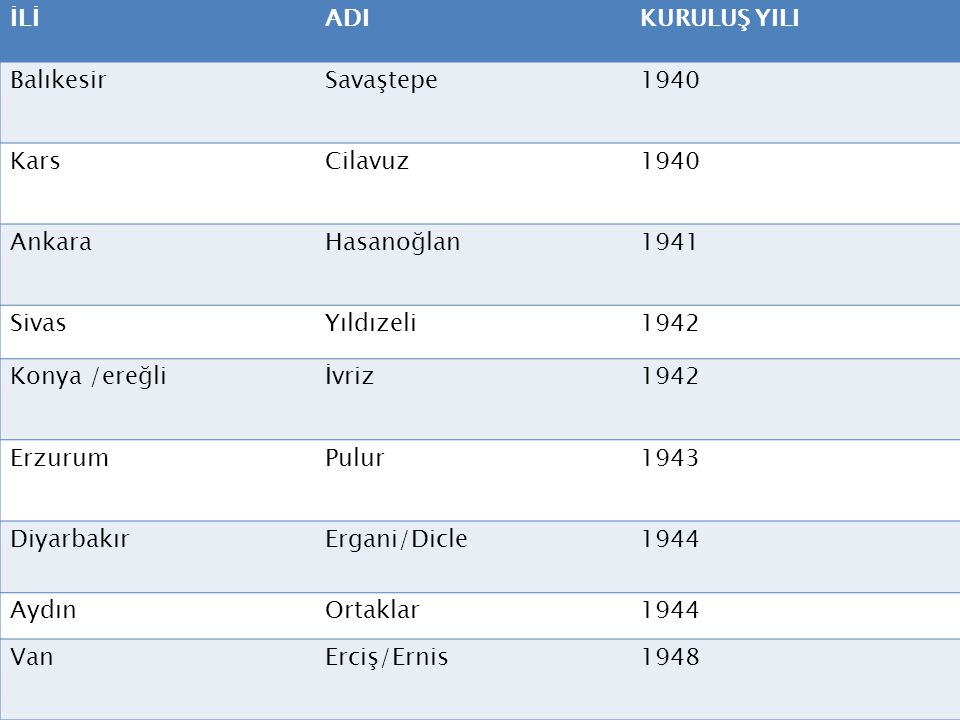 İLİ ADI. KURULUŞ YILI. Balıkesir. Savaştepe. 1940. Kars. Cilavuz. Ankara. Hasanoğlan. 1941.
