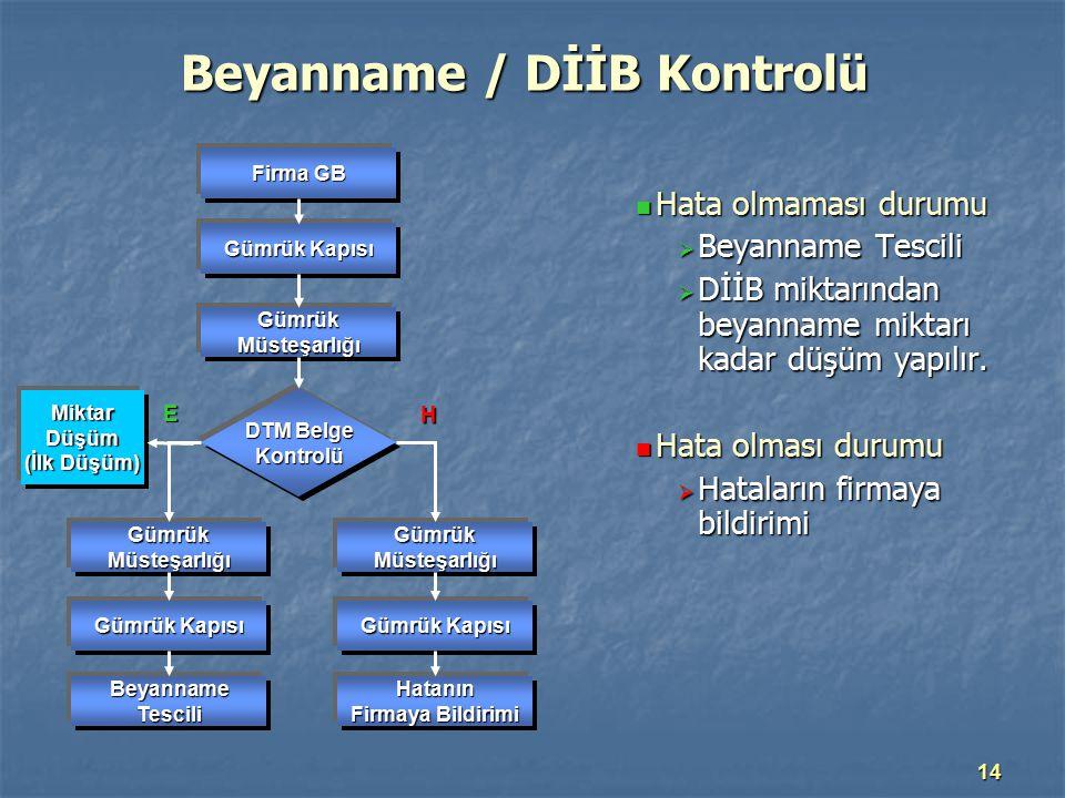 Beyanname / DİİB Kontrolü