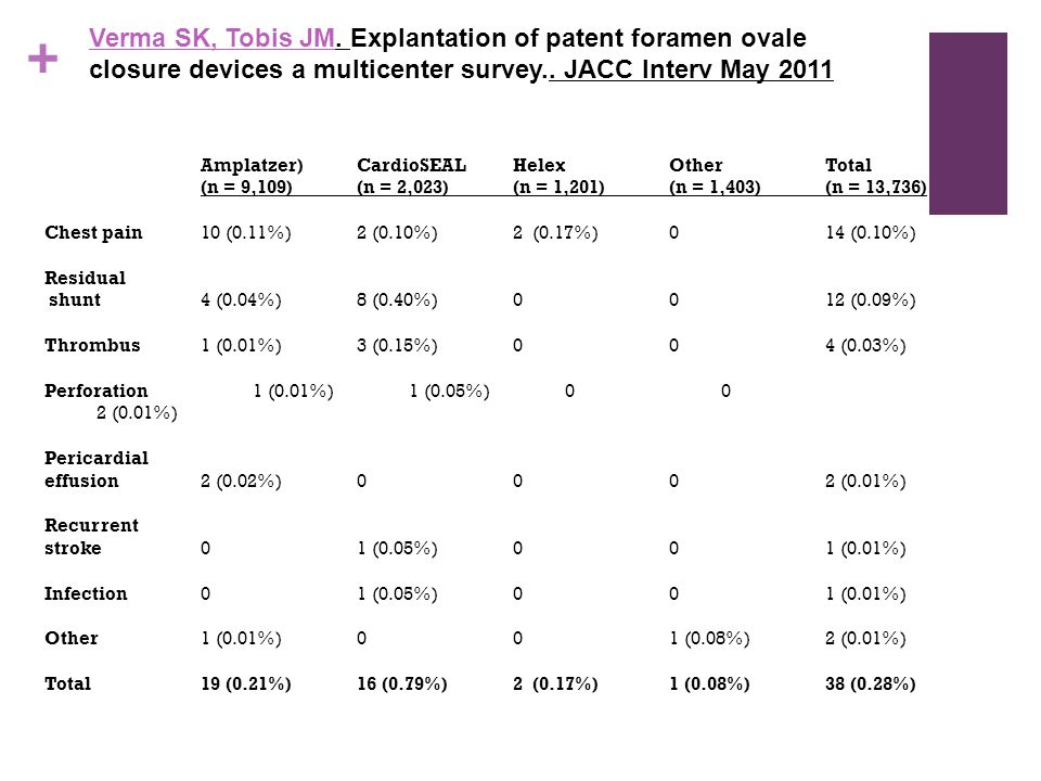 Verma SK, Tobis JM. Explantation of patent foramen ovale closure devices a multicenter survey.. JACC Interv May 2011