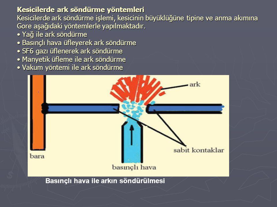 Kesicilerde ark söndürme yöntemleri Kesicilerde ark söndürme işlemi, kesicinin büyüklüğüne tipine ve anma akımına Gore aşağıdaki yöntemlerle yapılmaktadır. • Yağ ile ark söndürme • Basınçlı hava üfleyerek ark söndürme • SF6 gazı üflenerek ark söndürme • Manyetik üfleme ile ark söndürme • Vakum yöntemi ile ark söndürme