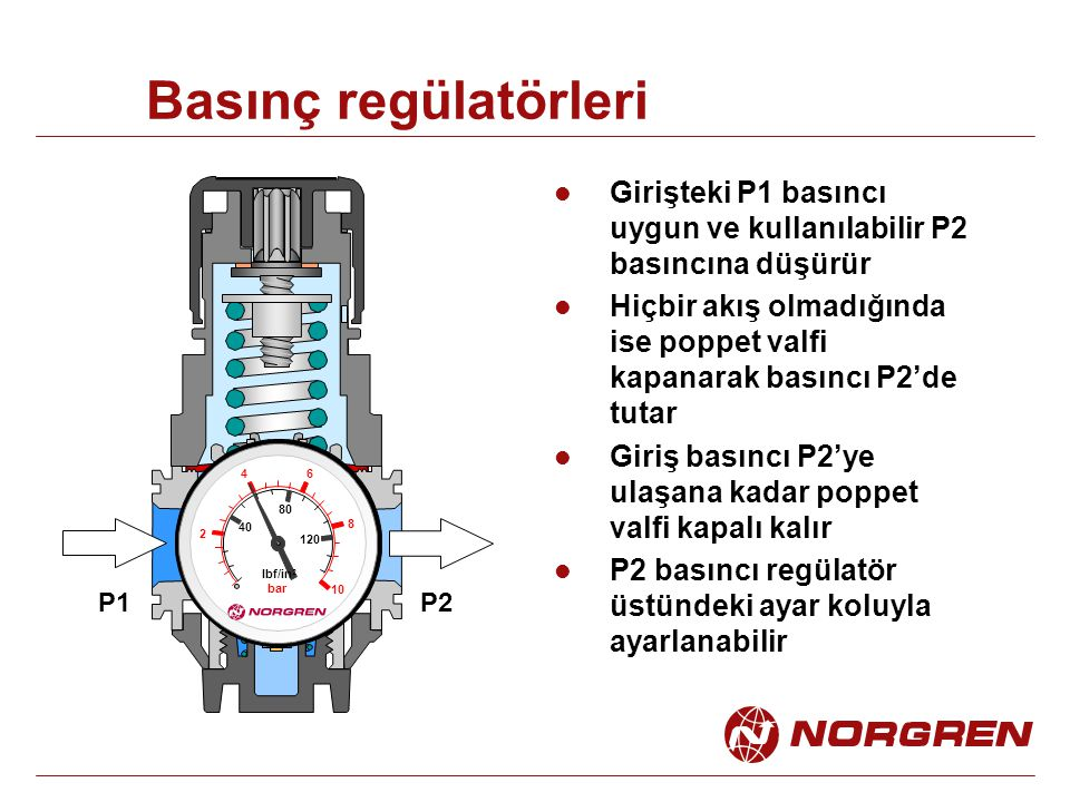 Basınç regülatörleri 2. 4. 6. 8. 10. 40. 80. 120. lbf/in2. bar. P1. P2. Girişteki P1 basıncı uygun ve kullanılabilir P2 basıncına düşürür.