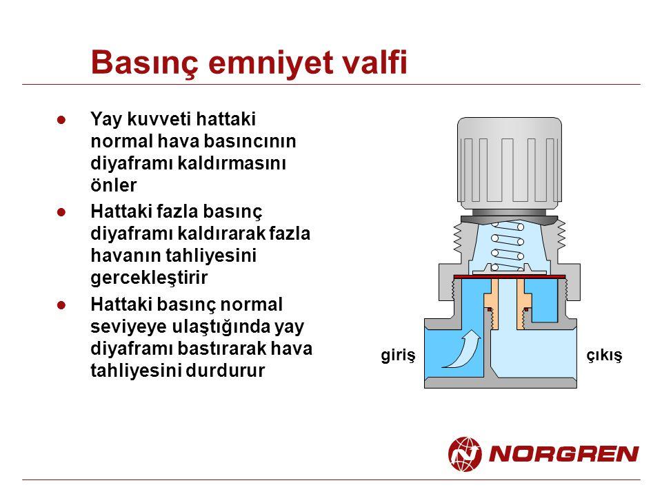 Basınç emniyet valfi Yay kuvveti hattaki normal hava basıncının diyaframı kaldırmasını önler.