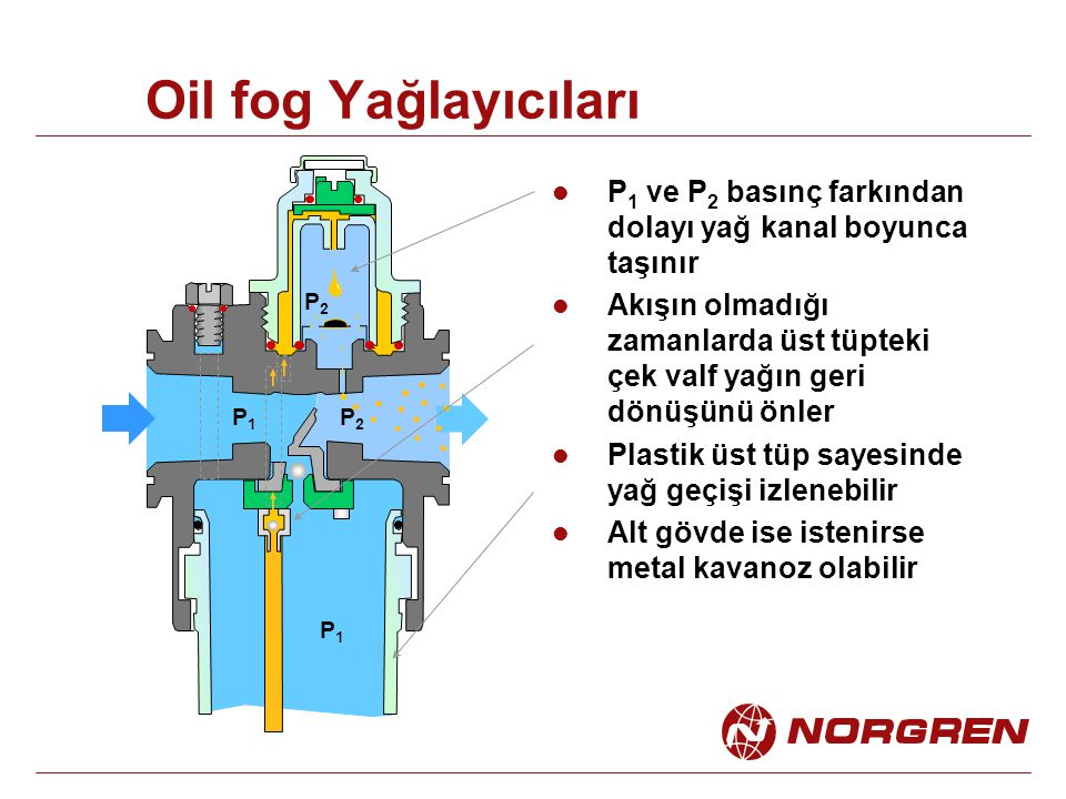 Oil fog Yağlayıcıları P1 ve P2 basınç farkından dolayı yağ kanal boyunca taşınır.