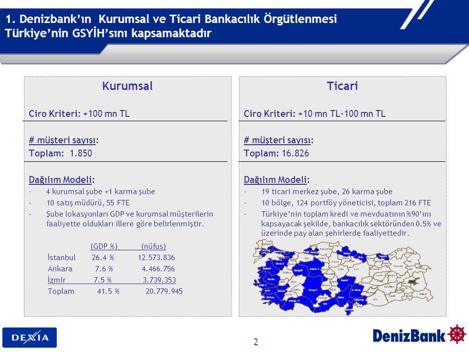 1. Denizbank'ın Kurumsal ve Ticari Bankacılık Örgütlenmesi Türkiye'nin GSYİH'sını kapsamaktadır