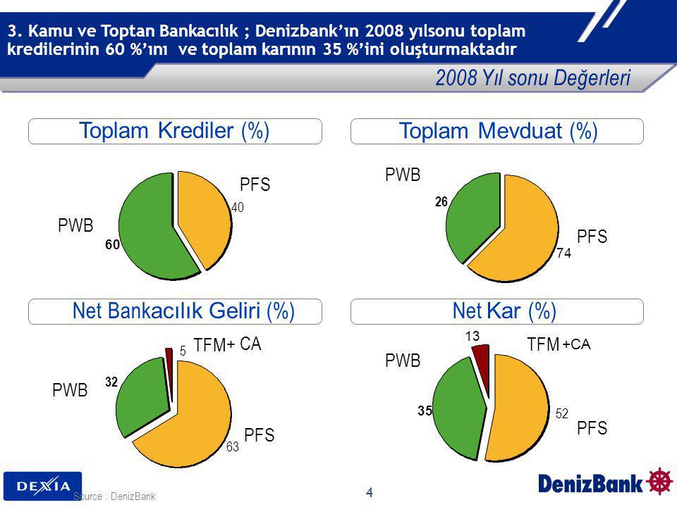 Net Bankacılık Geliri (%) Net Kar (%)