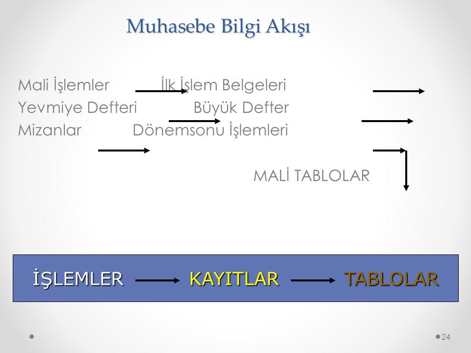 İŞLEMLER KAYITLAR TABLOLAR
