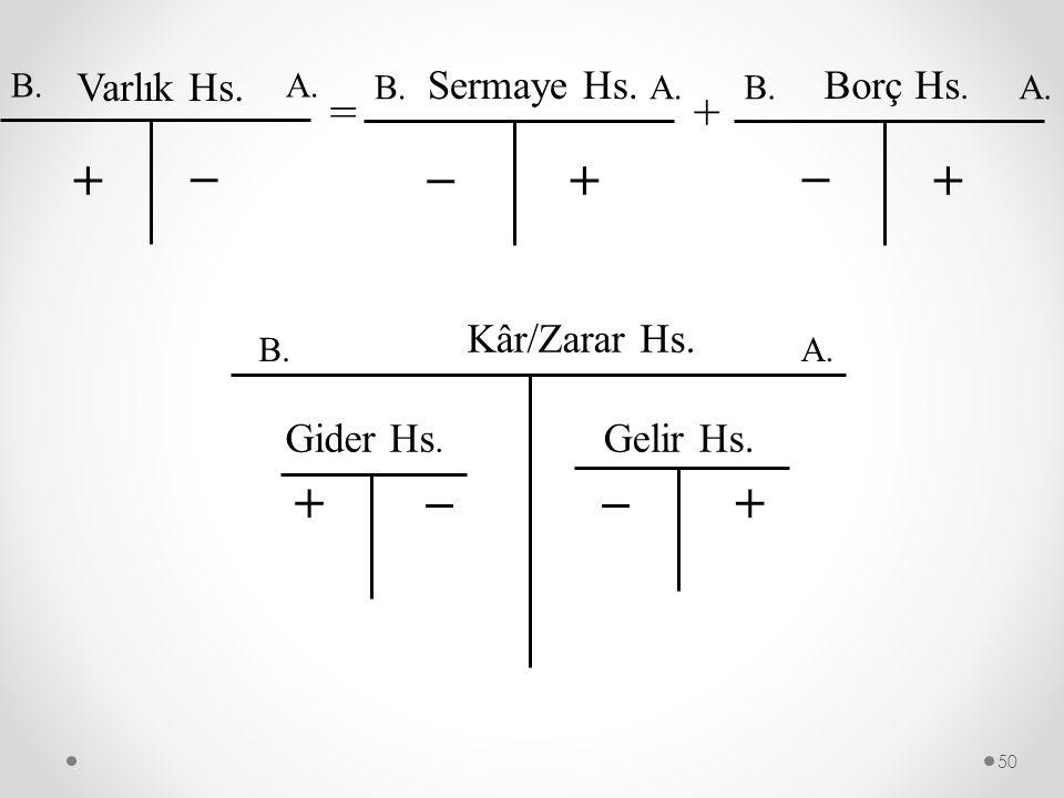 _ _ _ + + + + _ = + Varlık Hs. Sermaye Hs. Borç Hs. Kâr/Zarar Hs.