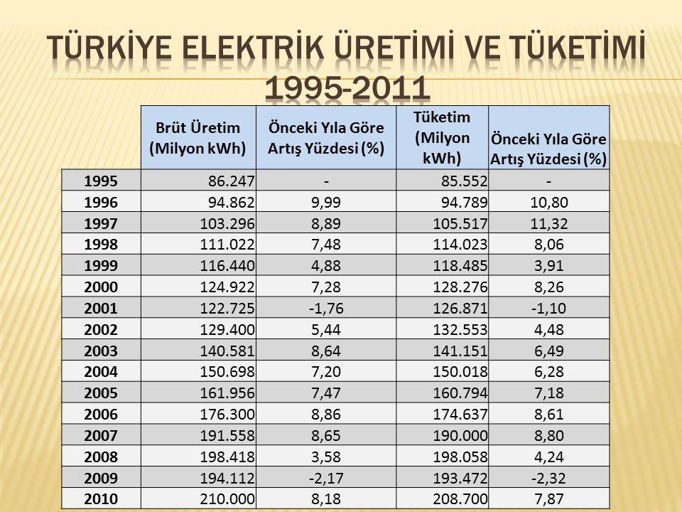 Türkİye Elektrİk Üretİmİ ve Tüketİmİ 1995-2011