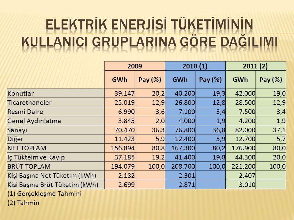 Elektrİk Enerjİsİ Tüketİmİnİn KullanIcI GruplarIna Göre DağIlImI