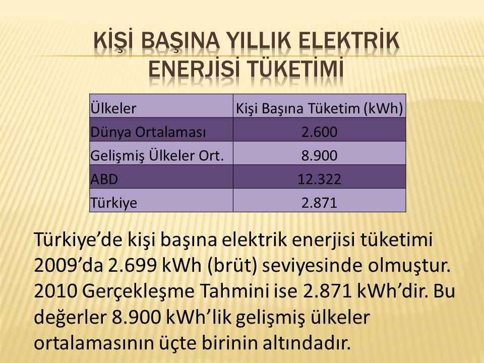 Kİşİ BaşIna YIllIk Elektrİk Enerjİsİ Tüketİmİ