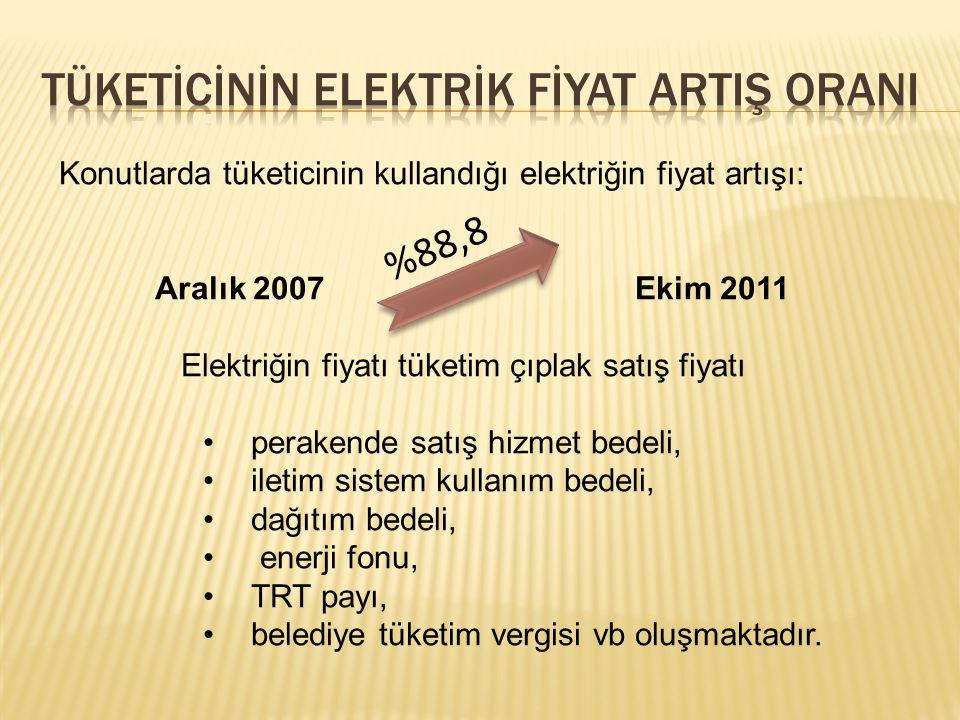 Tüketİcİnİn Elektrİk Fİyat ArtIş OranI
