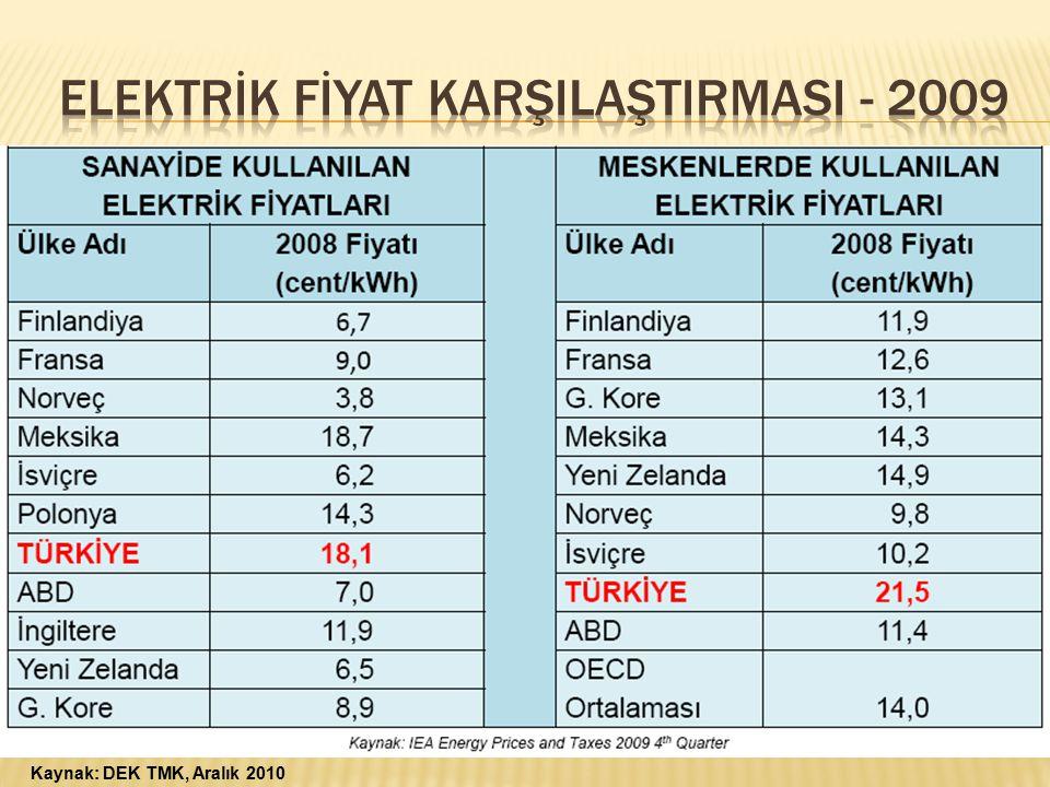 ELEKTRİK Fİyat KARŞILAŞTIRMASI - 2009