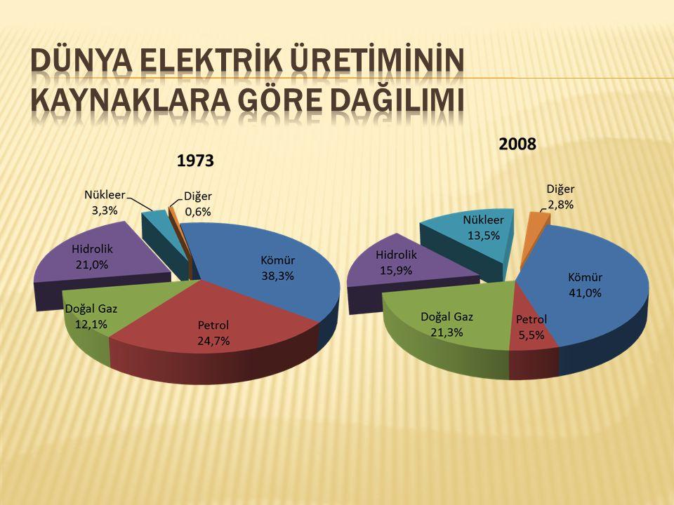 Dünya Elektrİk Üretİmİnİn Kaynaklara Göre DağIlImI