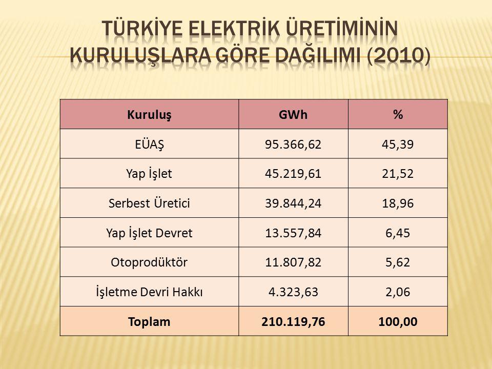 Türkİye Elektrİk Üretİmİnİn Kuruluşlara Göre DağIlImI (2010)