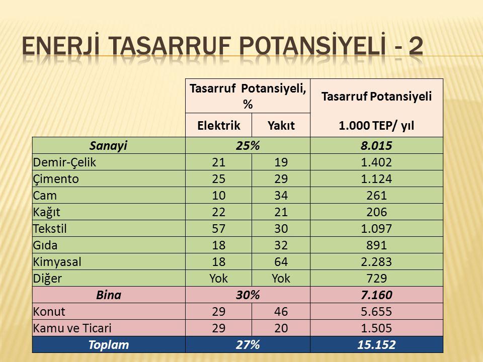 ENERJİ TASARRUF POTANSİYELİ - 2