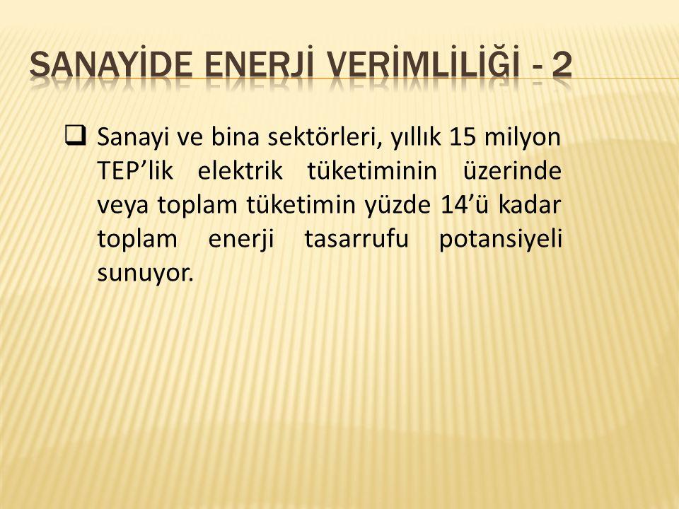 SANAYİDE ENERJİ VERİMLİLİĞİ - 2